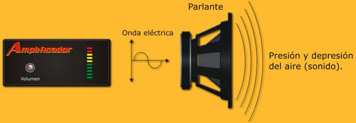 trayectoria de la señal